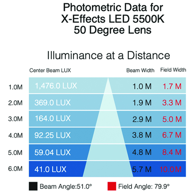 XEffects photometrics 5500K 50 lens